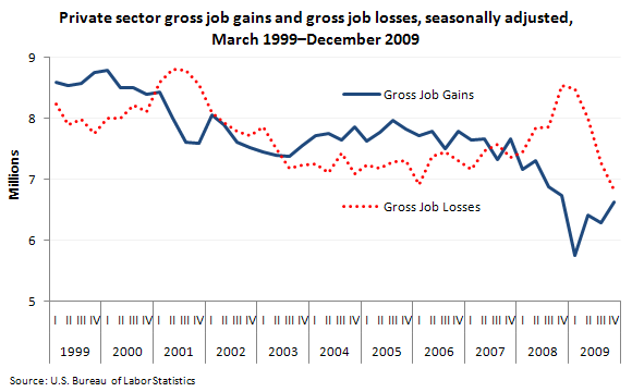 Private sector gross job gains and gross job losses, seasonally adjusted, March 1999–December 2009