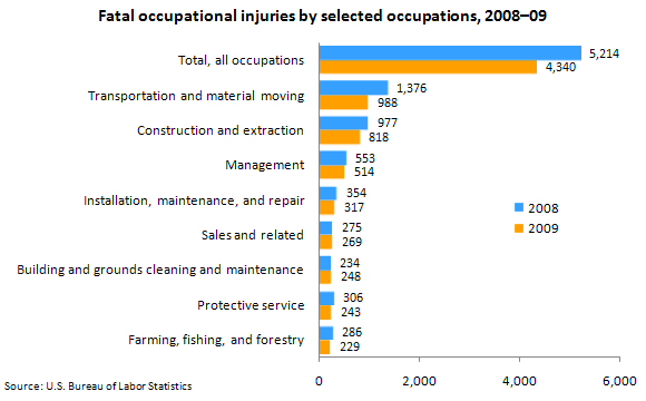 Fatal occupational injuries by selected occupations, 2008–09