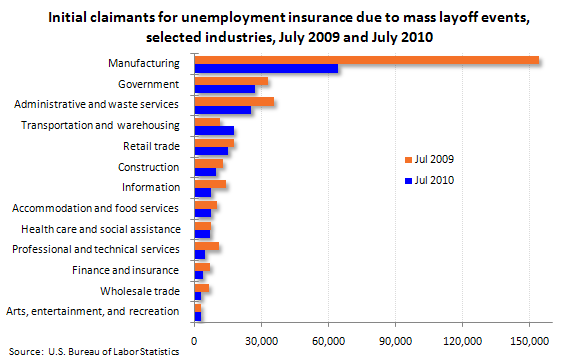 Initial claimants for unemployment insurance due to mass layoff events, selected industries, July 2009 and July 2010