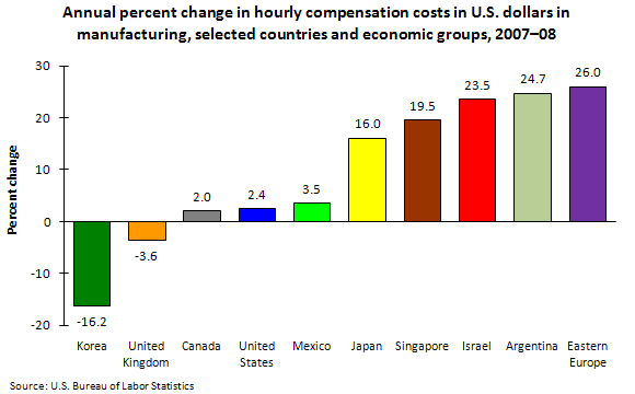 Annual percent change in hourly compensation costs in U.S. dollars in manufacturing, selected countries and economic groups, 2007–08