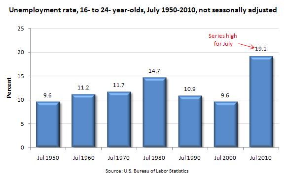 Unemployment rate, 16- to 24- year-olds, July 1950-2010, not seasonally adjusted