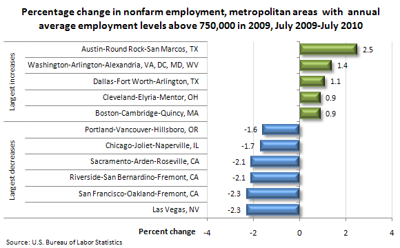 Percentage change in nonfarm employment, metropolitan areas with annual average employment levels above 750,000 in 2009, July 2009–July 2010