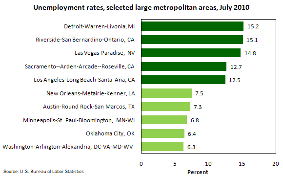 Unemployment rates, selected large metropolitan areas, July 2010