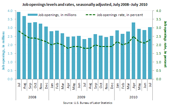 Job openings levels and rates, seasonally adjusted, July 2008–July 2010