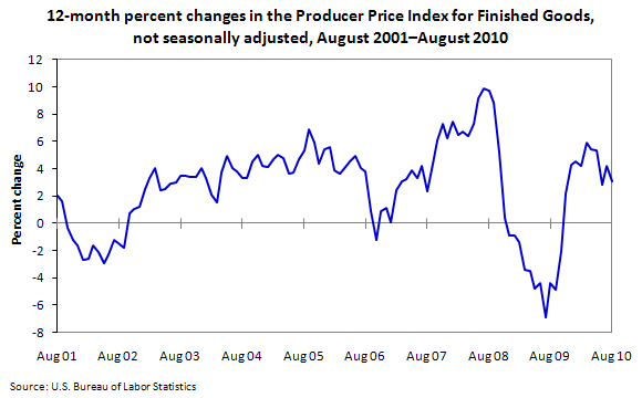 12-month percent changes in the Producer Price Index for Finished Goods, not seasonally adjusted, August 2001–August 2010