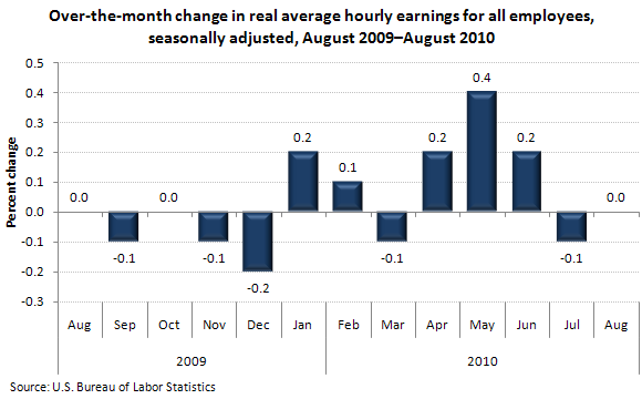 Over-the-month change in real average hourly earnings for all employees, seasonally adjusted, August 2009–August 2010