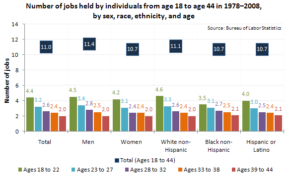 Number of jobs held by individuals from age 18 to age 44 in 1978–2008, by sex, race, ethnicity, and age