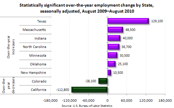Statistically significant over-the-year employment change by State, seasonally adjusted, August 2009–August 2010