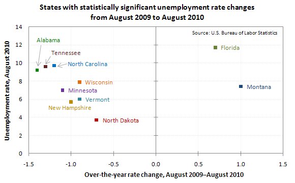 States with statistically significant unemployment rate changes from August 2009 to August 2010