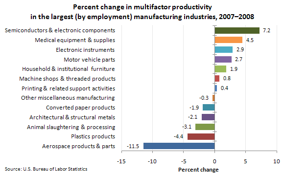 Percent change in multifactor productivity in the largest (by employment) manufacturing industries, 2007–2008