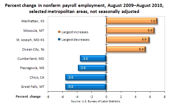 Percent change in nonfarm payroll employment, August 2009–August 2010, selected metropolitan areas, not seasonally adjusted