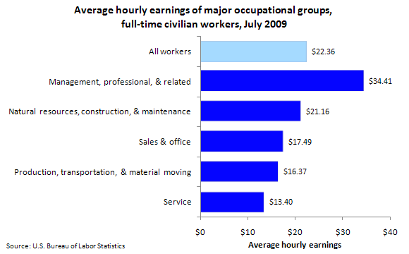 Average hourly earnings of major occupational groups, full-time civilian workers, July 2009