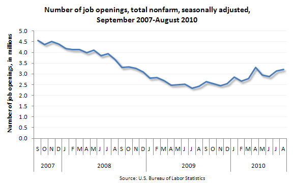 Number of job openings, total nonfarm, seasonally adjusted, September 2007–August 2010
