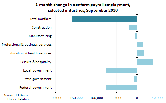 1-month change in nonfarm payroll employment, selected industries, September 2010