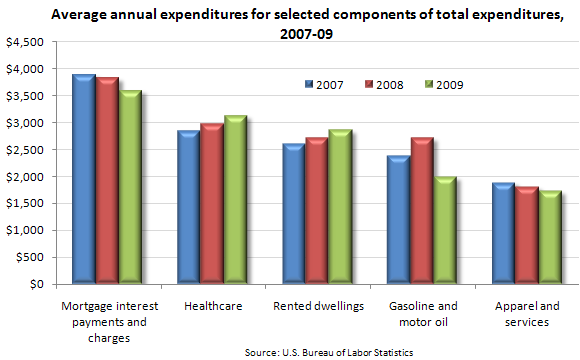 Average annual expenditures for selected components of total expenditures, 2007–09