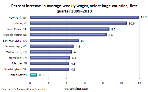 Percent increase in average weekly wages, select large counties, first quarter 2009–2010