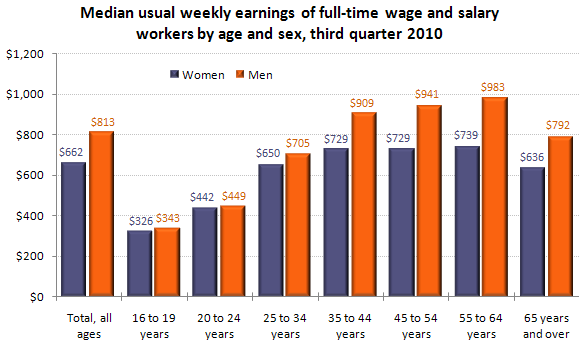 Median usual weekly earnings of full-time wage and salary workers by age and sex, third quarter 2010