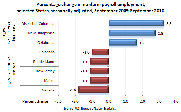 Percentage change in nonfarm payroll employment, selected States, seasonally adjusted, September 2009–September 2010