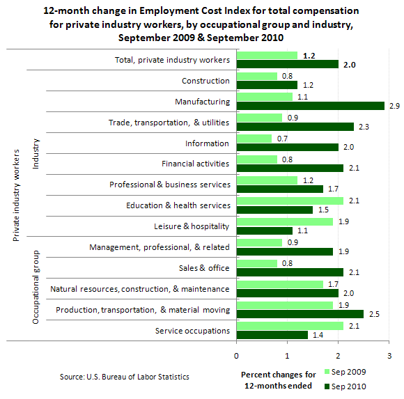 12-month change in Employment Cost Index for total compensation for private industry workers, by occupational group and industry, September 2009 & September 2010