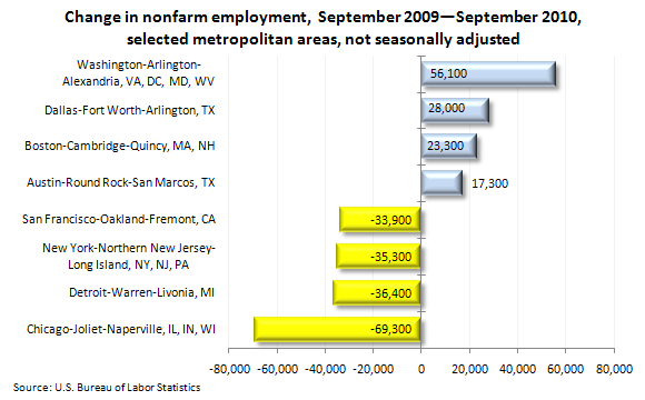 Change in nonfarm employment, September 2009—September 2010, selected metropolitan areas, not seasonally adjusted