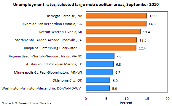 Unemployment rates, selected large metropolitan areas, September 2010