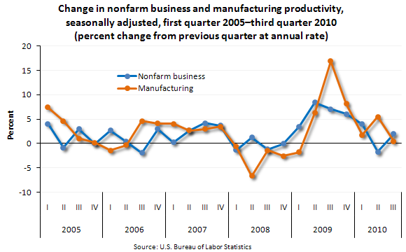 Change in nonfarm business and manufacturing productivity, seasonally adjusted, first quarter 2005–third quarter 2010 (percent change from previous quarter at annual rate)