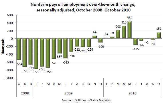 Nonfarm payroll employment over-the-month change, seasonally adjusted, October 2008–October 2010