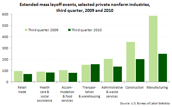 Extended mass layoff events, selected private nonfarm industries, third quarter, 2009 and 2010