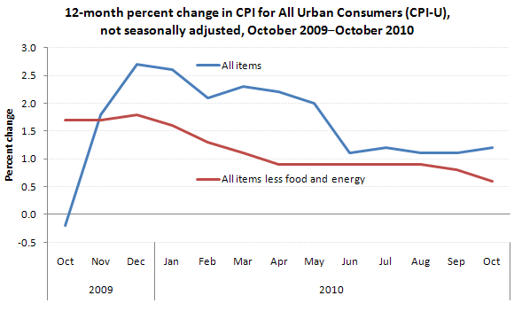 12-month percent change in CPI for All Urban Consumers (CPI-U), not seasonally adjusted, October 2009–October 2010