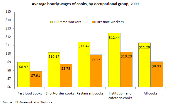 Average hourly wages of cooks, by occupational group, 2009
