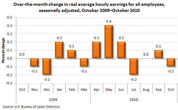 Over-the-month change in real average hourly earnings for all employees, seasonally adjusted, October 2009–October 2010