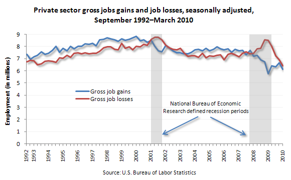 Private sector gross jobs gains and job losses, seasonally adjusted, September 1992–March 2010