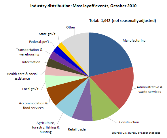 Industry distribution: Mass layoff events, October 2010