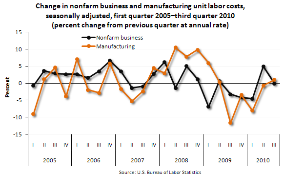 Change in nonfarm business and manufacturing unit labor costs, seasonally adjusted, first quarter 2005–third quarter 2010 (percent change from previous quarter at annual rate)