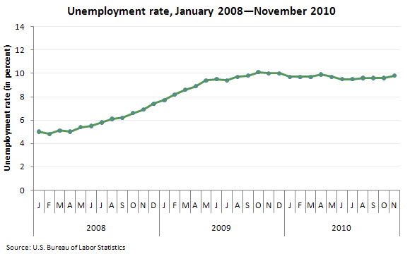 Unemployment rate, January 2008—November 2010