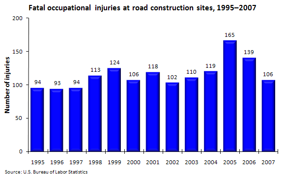 Fatal occupational injuries at road construction sites, 1995–2007