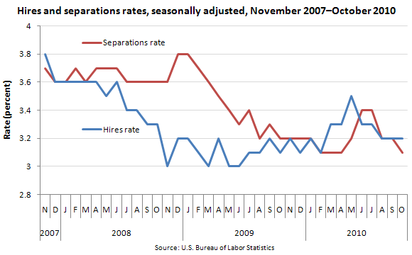 Hires and separations rates, seasonally adjusted, November 2007-October 2010