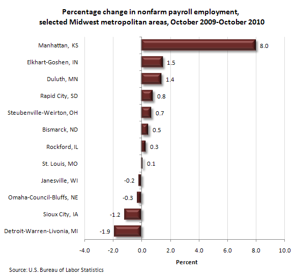Percentage change in nonfarm payroll employment, selected midwest metropolitan areas, October 2009-October 2010