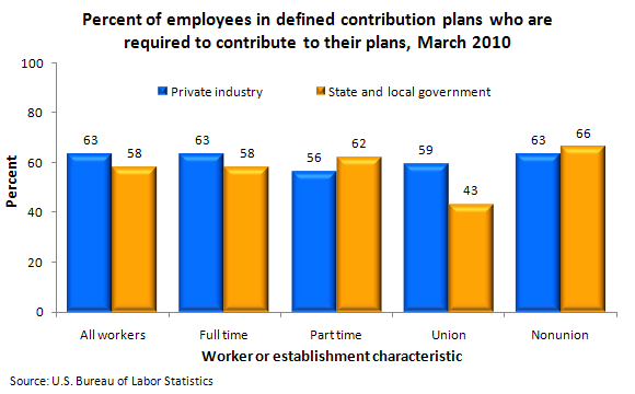 Percent of employees in defined contribution plans who are required to contribute to their plans, March 2010