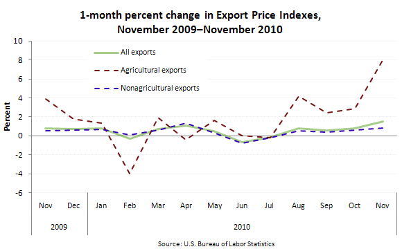 1-month percent change in Export Price Indexes, November 2009–November 2010