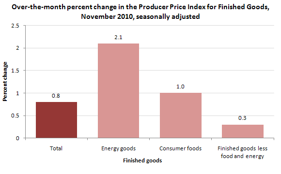 Over-the-month percent change in the Producer Price Index for Finished Goods, November 2010, seasonally adjusted
