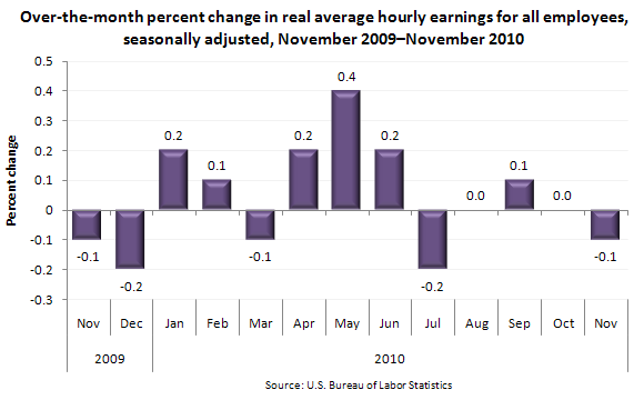 Over-the-month percent change in real average hourly earnings for all employees, seasonally adjusted, November 2009–November 2010