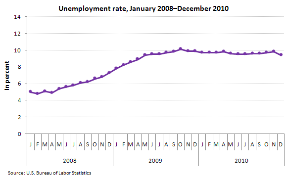 Unemployment rate, January 2008–December 2010