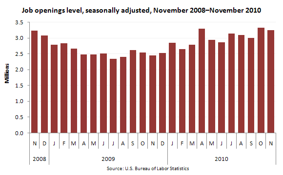 Job openings level, seasonally adjusted, November 2008—November 2010