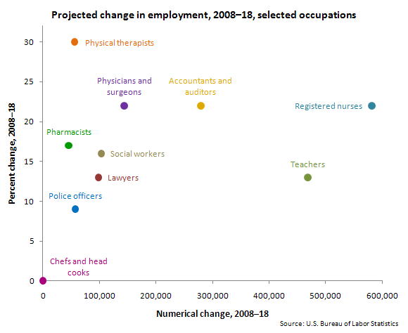 Projected change in employment, 2008–18, selected occupations