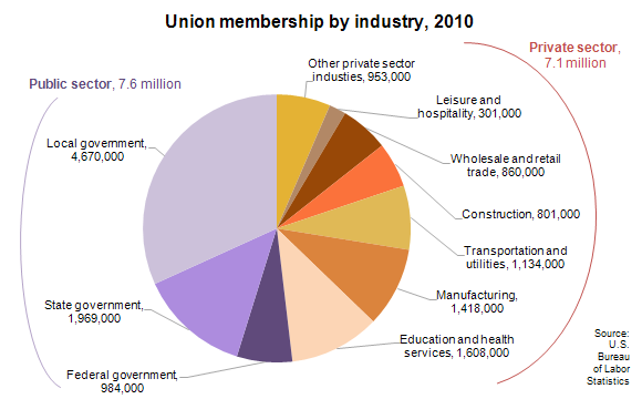 Union membership by industry, 2010