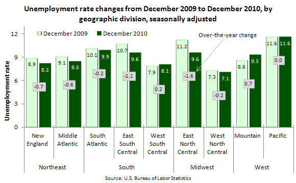 Unemployment rate changes from December 2009 to December 2010, by geographic division, seasonally adjusted