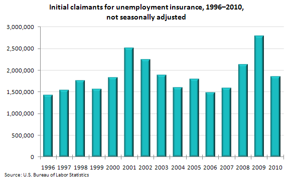 Initial claimants for unemployment insurance, 1996-2010, not seasonally adjusted