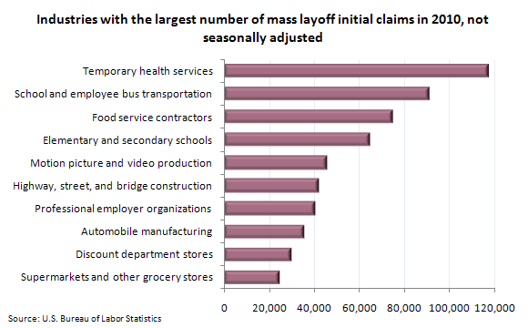 Industries with the largest number of mass layoff initial claims in 2010, not seasonally adjusted