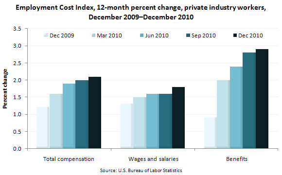 Employment Cost Index, 12-month percent change, private industry workers, December 2009–December 2010